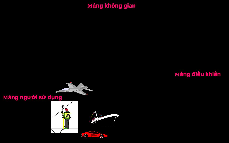 Các thành phần của GPS