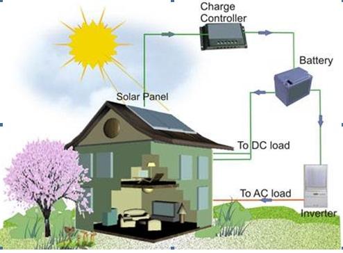 Năng lượng mặt trời áp mái - nguồn điện hữu ích cho cuộc sống