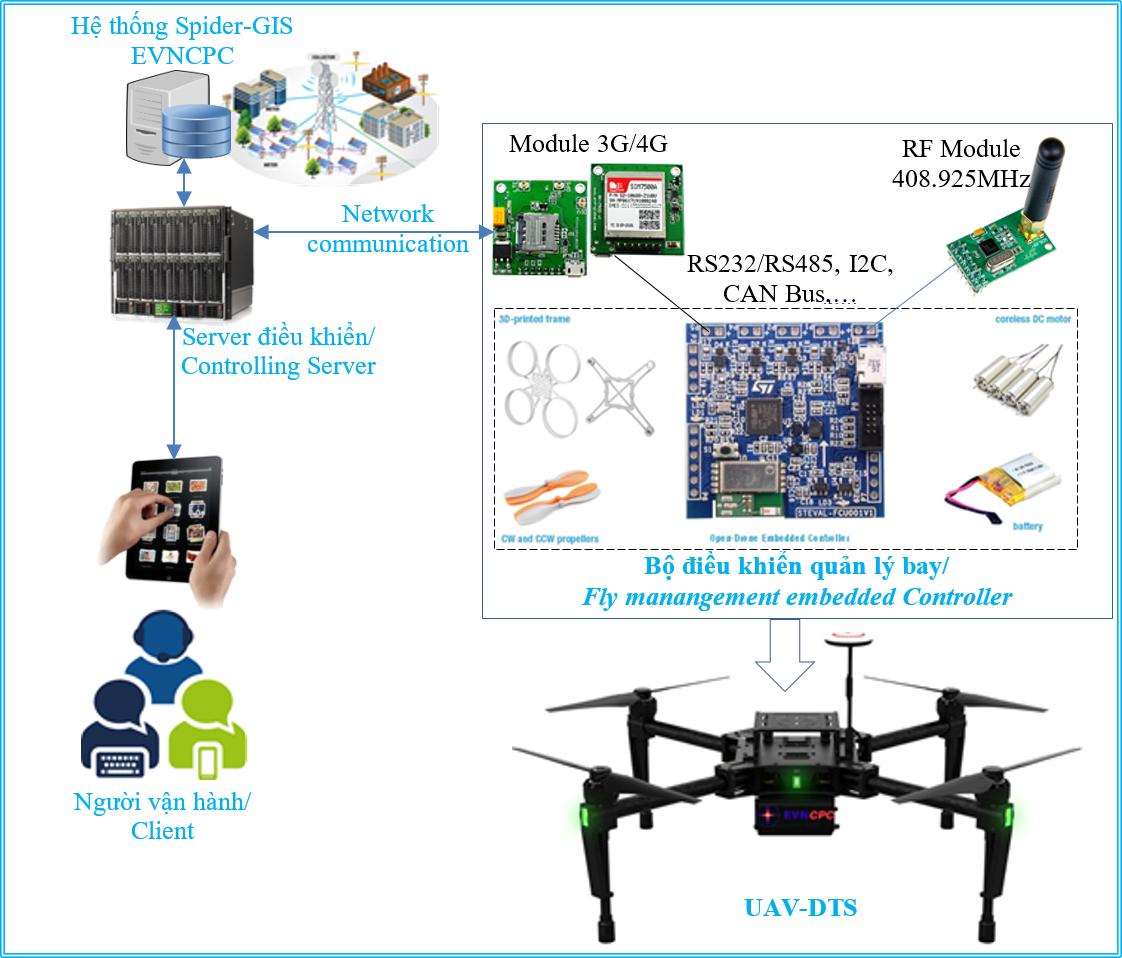 CMCN 4.0: Ứng dụng thiết bị drone (UAV) xây dựng hệ thống ứng cứu thông tin phục vụ ghi chỉ số điện