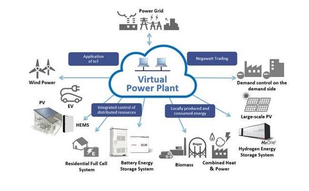 Nhà máy điện ảo và mô hình năng lượng phân tán - giải pháp mới cho năng lượng tái tạo