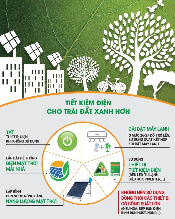 Lại nắng nóng gay gắt diện rộng, EVN khuyến cáo sử dụng điện tiết kiệm, an toàn