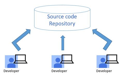 Quản lý mã nguồn - Thay đổi nhỏ, hiệu quả lớn