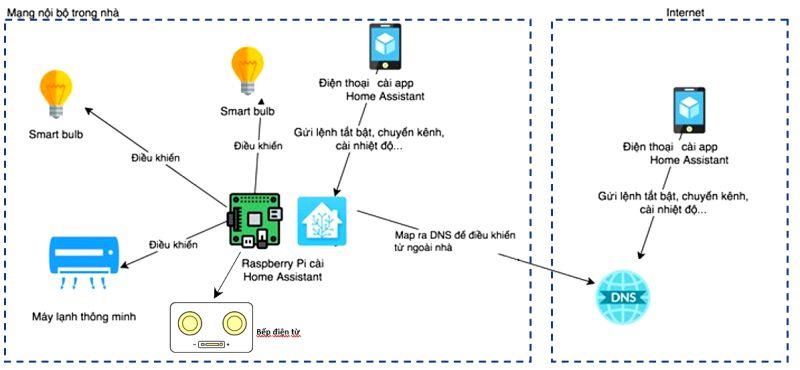 Ngôi nhà thông minh 4.0 và hiệu quả tiết kiệm điện