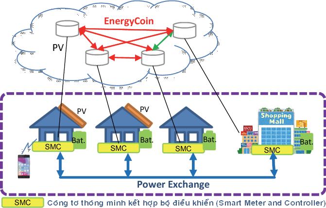 Ứng dụng công nghệ Blockchain cho ngành điện (Phần 4: Ứng dụng Blockchain xây dựng hệ thống mua bán điện NLTT)
