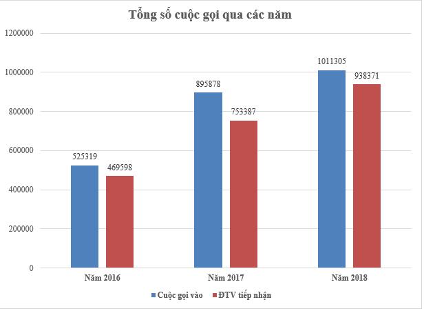Tổng đài CSKH 19001909 cán mốc 01 triệu cuộc gọi đến trong năm 2018